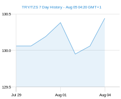 TRY TZS chart - 7 day