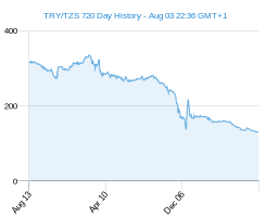 TRY TZS chart - 2 year