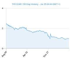 TRY ZAR chart - 2 year
