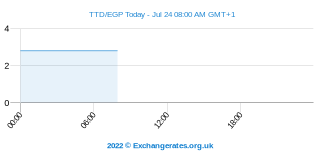 Trinidad en Tobago Dollar - Egyptische Pond Intraday Chart
