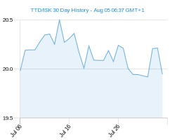 TTD ISK chart - 30 day
