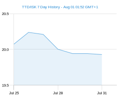 TTD ISK chart - 7 day