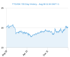 TTD ISK chart - 2 year