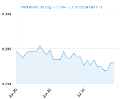 TWD SVC chart - 30 day