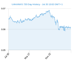 UAH AWG chart - 2 year