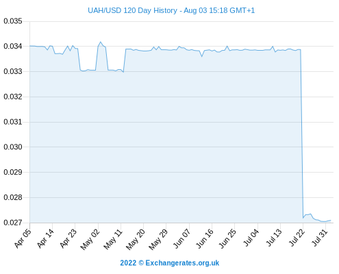 http://www.currency.me.uk/remote/graphs/UAH-USD-120-day-exchange-rate-history-graph-large.png