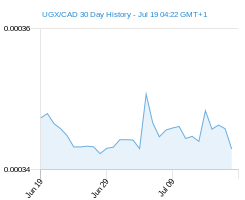 UGX CAD chart - 30 day