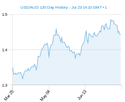 120 day USD AUD Chart