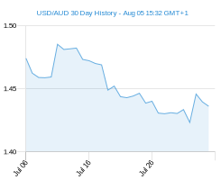 30 day USD AUD Chart
