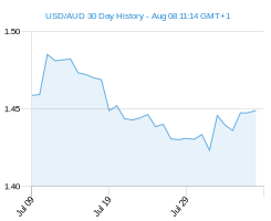 USD AUD chart - 30 day