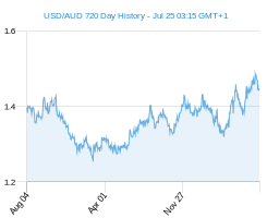 USD AUD chart - 2 year