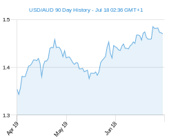 90 day c1 AUD Chart