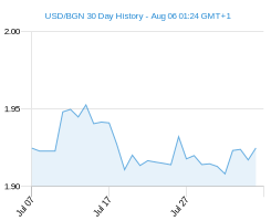 USD BGN chart - 30 day
