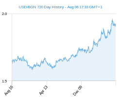 USD BGN chart - 2 year
