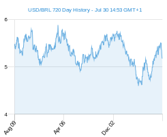 USD BRL chart - 2 year