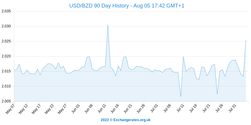US-Dollar - Belize-Dollar History Chart