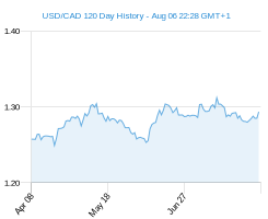 120 day USD CAD Chart