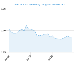 USD CAD chart - 30 day