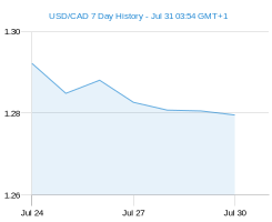 USD CAD chart - 7 day