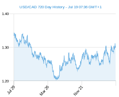 USD CAD chart - 2 year