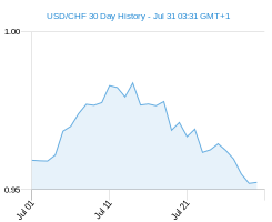 USD CHF chart - 30 day