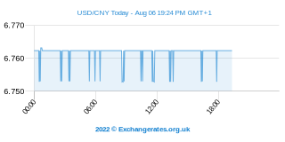 US-Dollar - Chinesische Yuan Intraday Chart