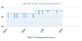 Amerikaanse Dollar - Dominicaanse Peso Intraday Chart