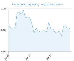USD EUR chart - 30 day
