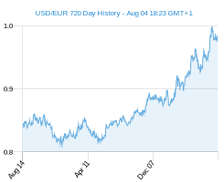 USD EUR chart - 2 year