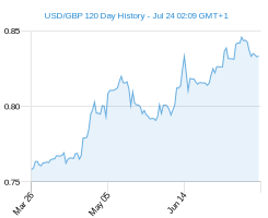 120 day USD GBP Chart