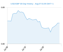 30 day USD GBP Chart