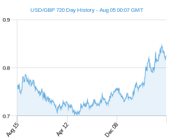 USD GBP chart - 2 year