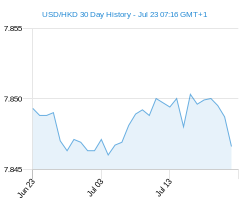 30 day USD HKD Chart