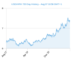 USD HRK chart - 2 year