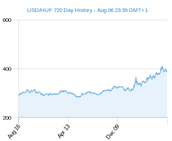 USD HUF chart - 2 year