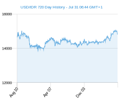 USD IDR chart - 2 year