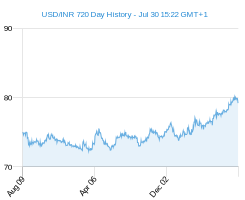 USD INR chart - 2 year