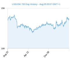 USD ISK chart - 2 year