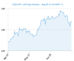 120 day USD JPY Chart