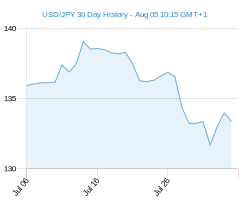 USD JPY chart - 30 day