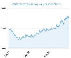 USD KRW chart - 2 year