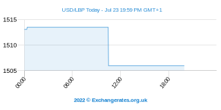 US-Dollar - Libanesisches Pfund Intraday Chart