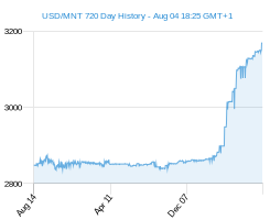 USD MNT chart - 2 year