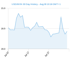 30 day USD MXN Chart