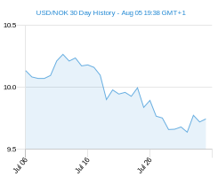 30 day USD NOK Chart