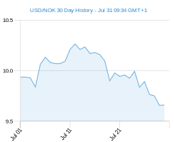 USD NOK chart - 30 day