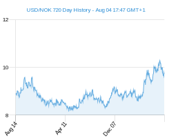 USD NOK chart - 2 year