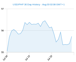 USD PHP chart - 30 day