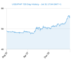 USD PHP chart - 2 year