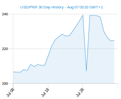 USD PKR chart - 30 day